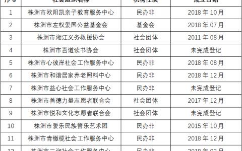 株洲市社会组织发展中心入驻评审会结果公示