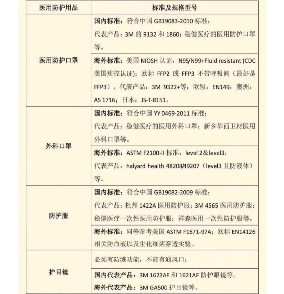 湖北省-恩施土家族苗族自州-咸丰县急需急需(医用防护口罩、外科口罩、防护服、护目镜),请求转发或推荐